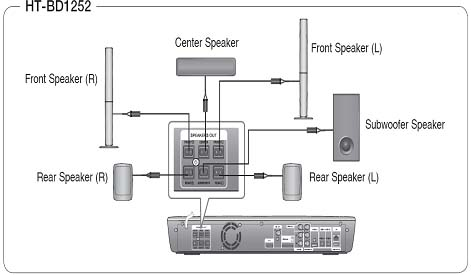 How to connect and install the speakers