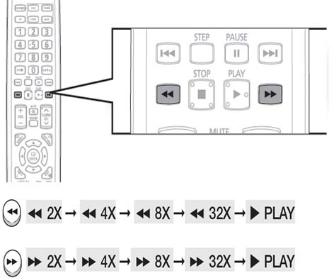 Home Theater: How to use the Playback function with remote control