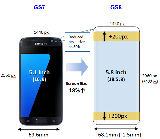 [Galaxy S8/S8+] Comparison in Size of the display of [S7 vs S8] and [S7 EDGE vs S8+]