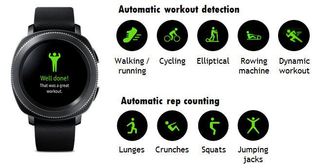 Gear Sport: How the Gear sport detect the workout done?