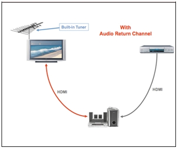 L'Audio Return Channel in HDMI