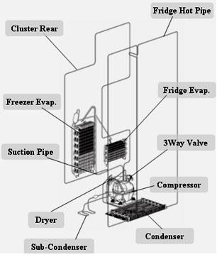 RSG Model:  No Side Cluster pipe but Cluster Rear