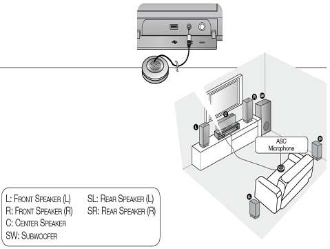 Comment fonctionne l'option ASC (Auto Sound Calibration - Calibrage automatique du son) ?