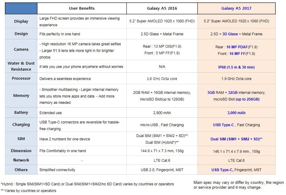 Galaxy A5 2017 - Comparison between A5 2016 & 2017