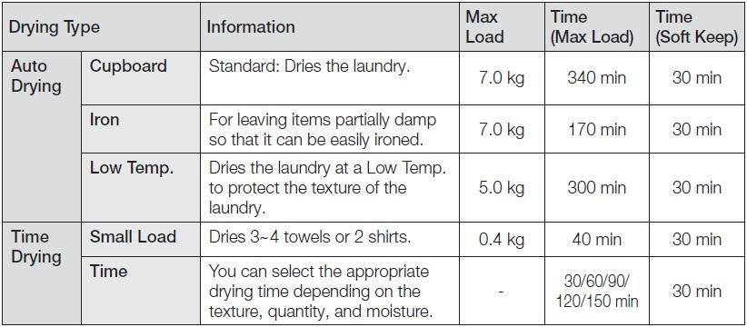 drying programs
