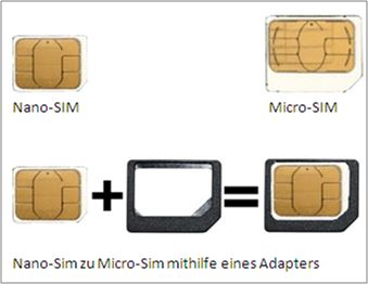 Funktion eines SIM-Karten-Adapters