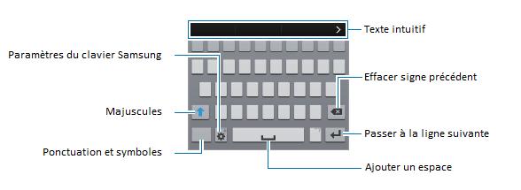 Comment changer la langue de saisie du clavier de mon Galaxy S5