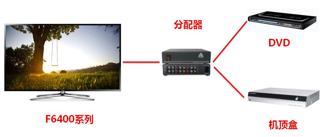 f6400系列液晶电视能不能同时连接dvd和机顶盒?