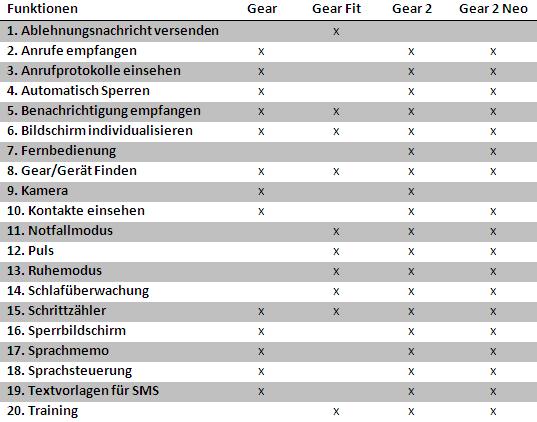 Samsung Smartphone, Tabelle Unterschiede Galaxy Gear, Gear Fit, Gear 2 und Gear 2 Neo