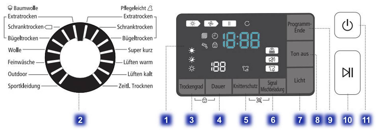 Tastenübersicht der Wärmepumpentrockner DV8 und DV9