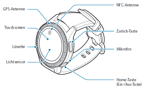 Aufbau von einem Samsung Gear S3