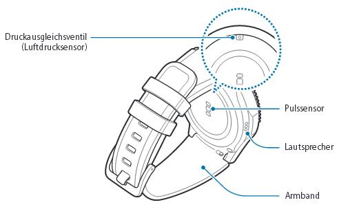 Unterseite vom Samsung Gear S3