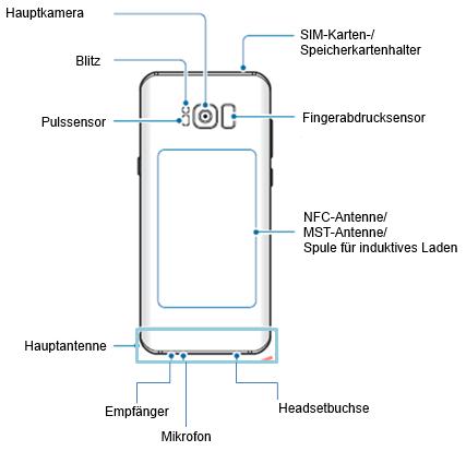 Samsung Galaxy S8/S8+, Aufbau