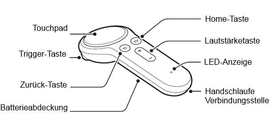 Tastenbelegung bei einem Samsung Gear VR Controller