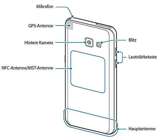 Samsung Galaxy A3 (2017), Aufbau