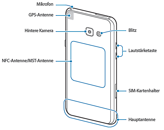 Samsung Galaxy A5 (2017), Aufbau