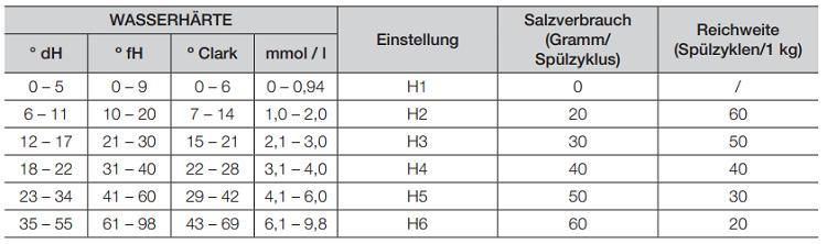 Beachten Sie beim Einstellen der Wasserhärte die Angaben in der Tabelle
