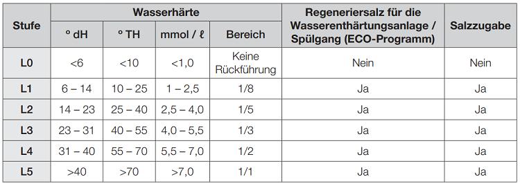 Wie stelle ich die Wasserhärte am Geschirrspüler (DW-BG57, DW-BG77, DW-BG97) ein?
