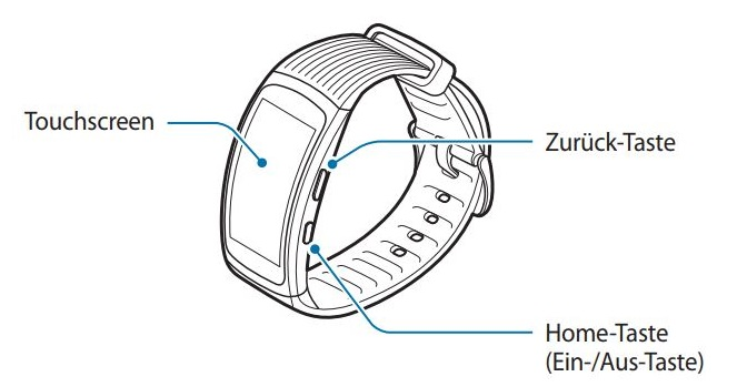 Wie ist meine Samsung Gear Fit2 Pro aufgebaut?