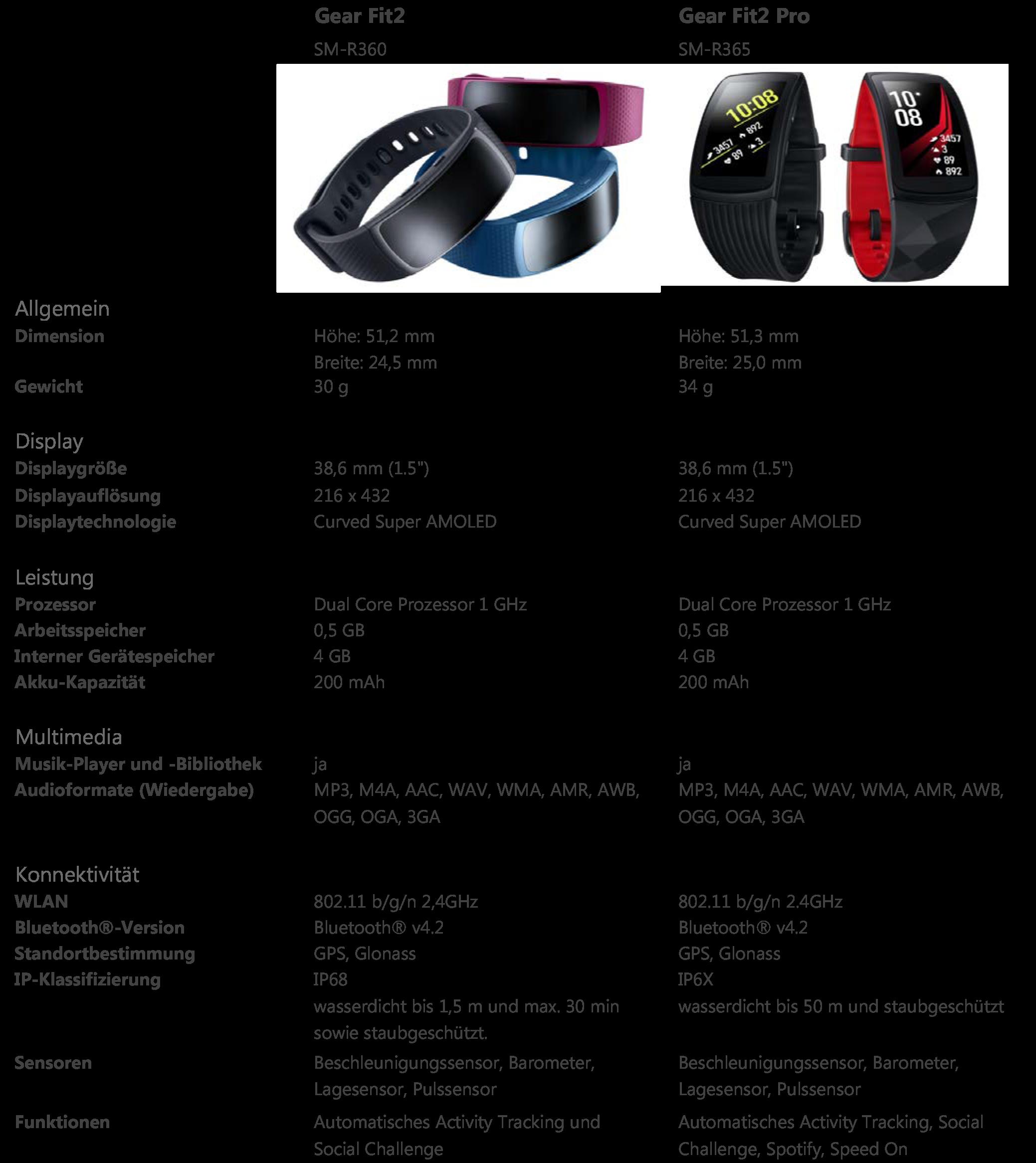 Was ist der Unterschied zwischen den Modellen Samsung Gear Fit2 und Gear Fit2 Pro