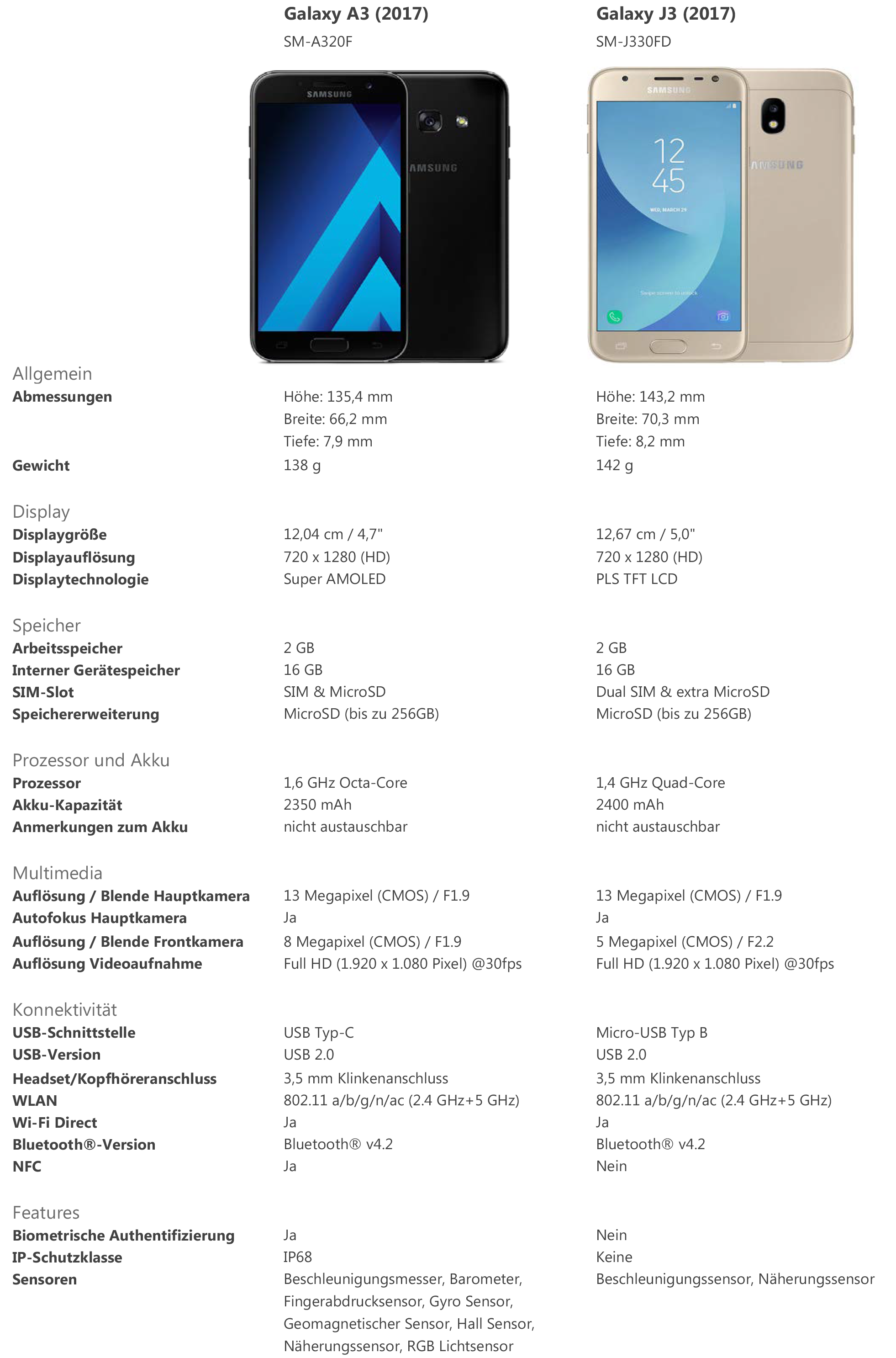 Was ist der Unterschied zwischen den Modellen Samsung Galaxy A3 und J3 (2017)?
