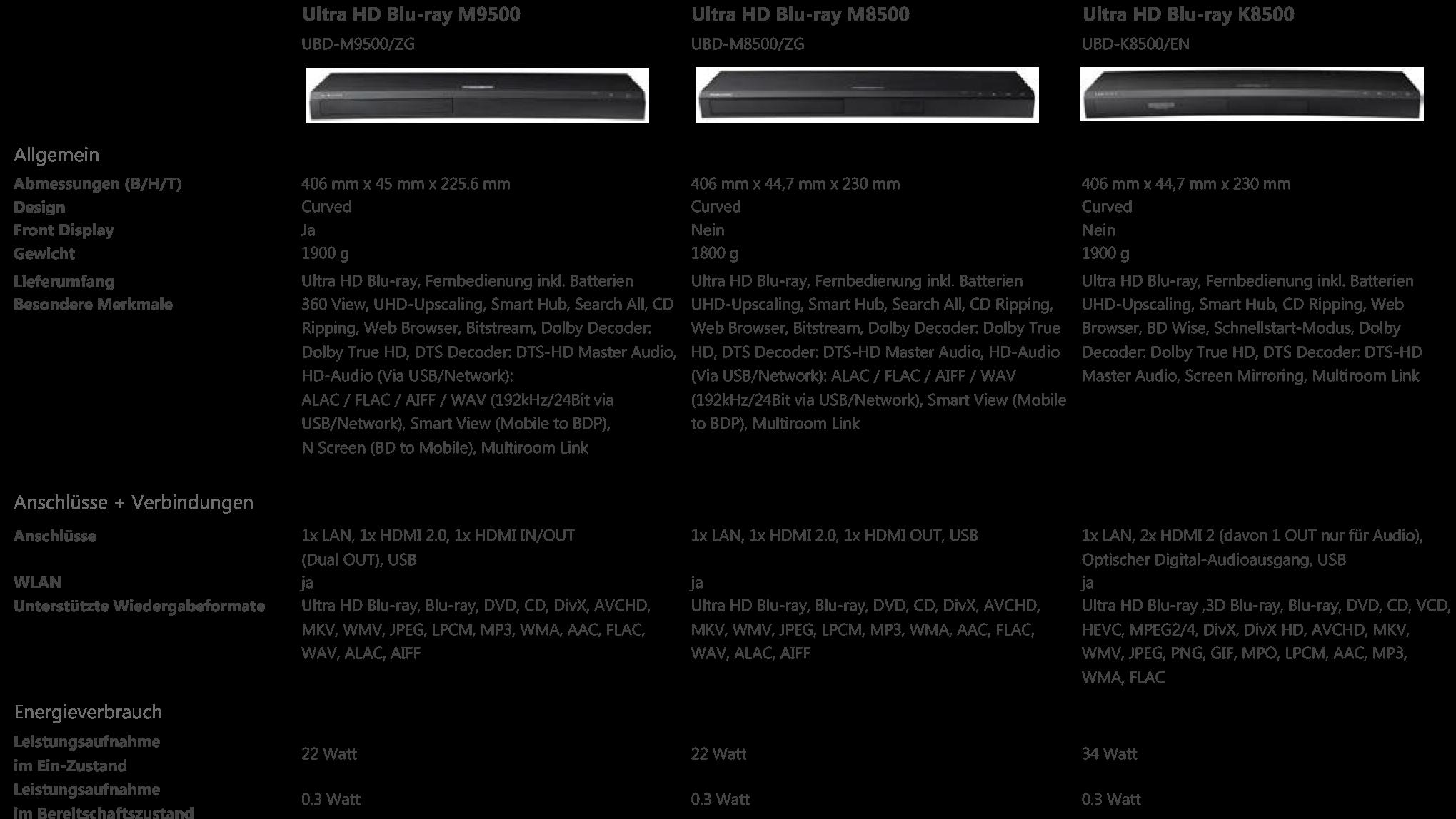Was ist der Unterschied zwischen Samsung UHD Blu-ray Player M9500, M8500, K850