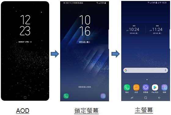 Galaxy S8的首頁鍵、螢幕切換方式有甚麼特點?
