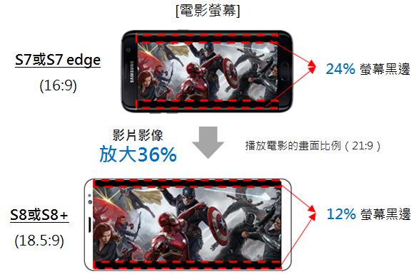 Galaxy S8的「無邊際顯示」有甚麼特點?