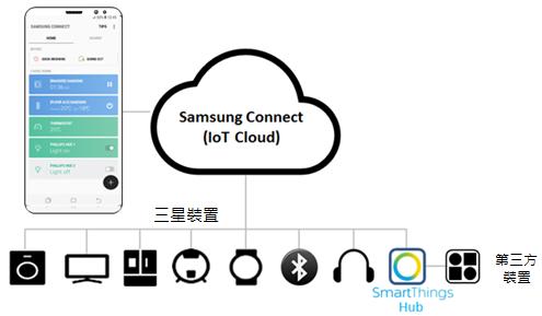 Galaxy S8的Samsung Connect功能是甚麼?