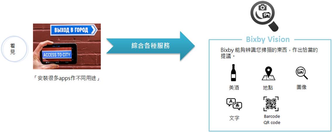 Galaxy S8的Bixby Vision是甚麼?