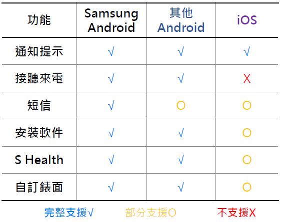 apple watch 運動, keep fit, 健康, 运动, 運動 gps, amazfit 手表, epson 手錶, android 手錶 比較, gps 推薦, i watch 功能, android watch 比較, 錶 牌子, 運動 gps,