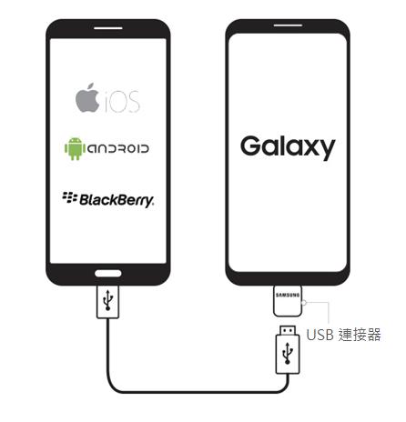 換新機, 資料轉移, 換機, 手機資料轉移, 舊機資料過新機, iphone轉, move to, 改用Android, 三星, 功能,