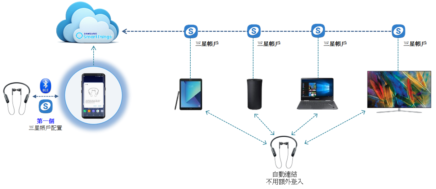 SmartThing, Samsung Cloud, smart thing