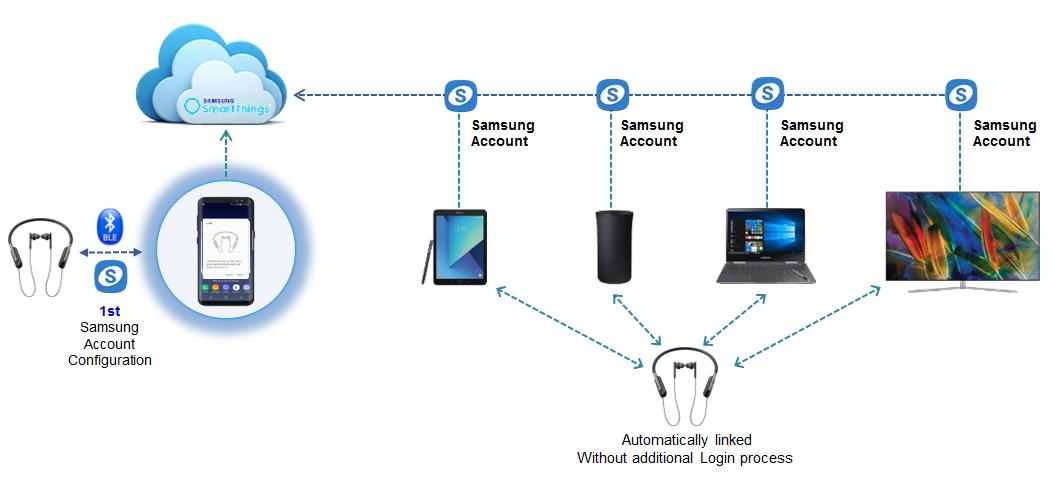 samsung S9, S9 , Galaxy