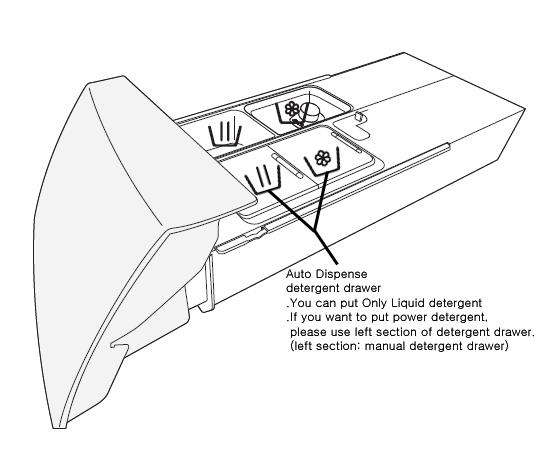 Auto Dispense Detergent Drawer