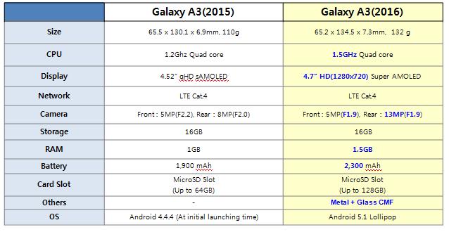 Perbedaan Samsung Galaxy A3 2015 dan 2016