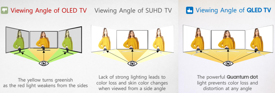 Apakah yang dimaksud dengan Q Viewing Angle Pada QLED TV?