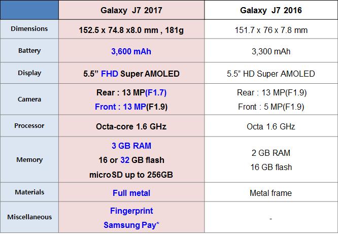 Apakah ada perbedaan spesifikasi antara Samsung J7 2016 dengan Samsung J7 2017?