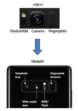 Keunggulan utama Kamera dual lens pada Note 8