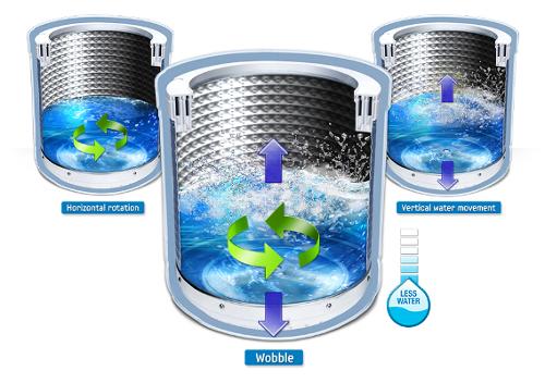 What is Silver wash system in Samsung Washing Machine?