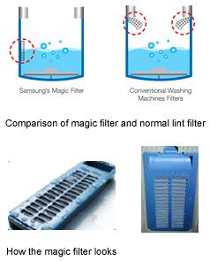 What is Magic Filter in Samsung Washing Machine?