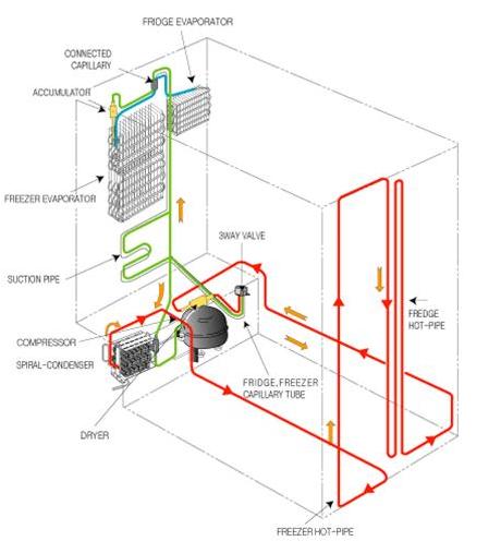 Frigo modello RSH