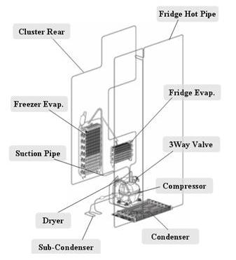 Frigo modello RSG Model