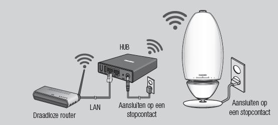comment-puis-je-configurer-le-haut-parleur-sans-fil-dans-mon-nouveau-samsung-hub