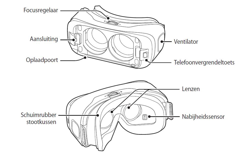 Où se trouvent les composants du Samsung Gear VR