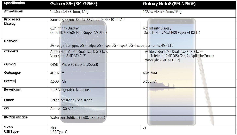 Quelles sont les spécifications du Samsung Galaxy Note8 ?