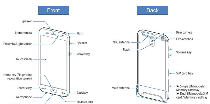 Galaxy J5/J7 2017: Device layout