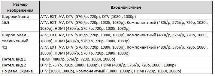 Доступні варіанти вибору розміру зображення на телевізорі залежно від джерела відеосигналу