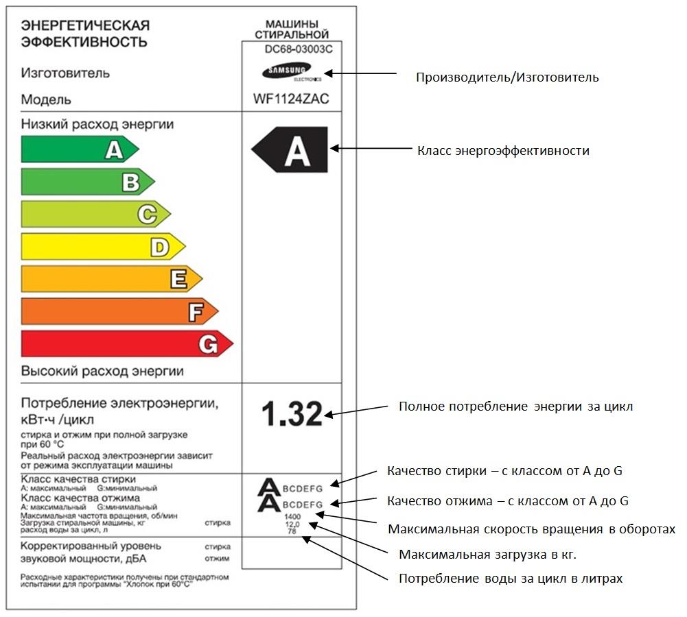 Класс энергетической эффективности бытовой техники