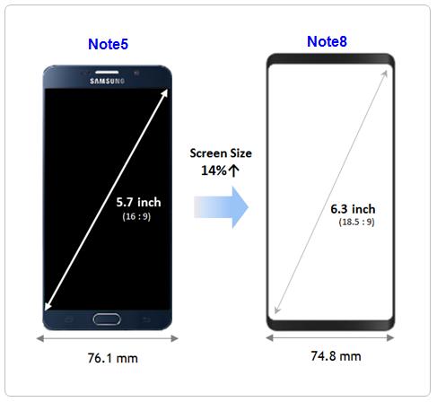 Samsung Galaxy Note 8: Refine design of the device